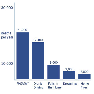 Radon Deaths United States Annually