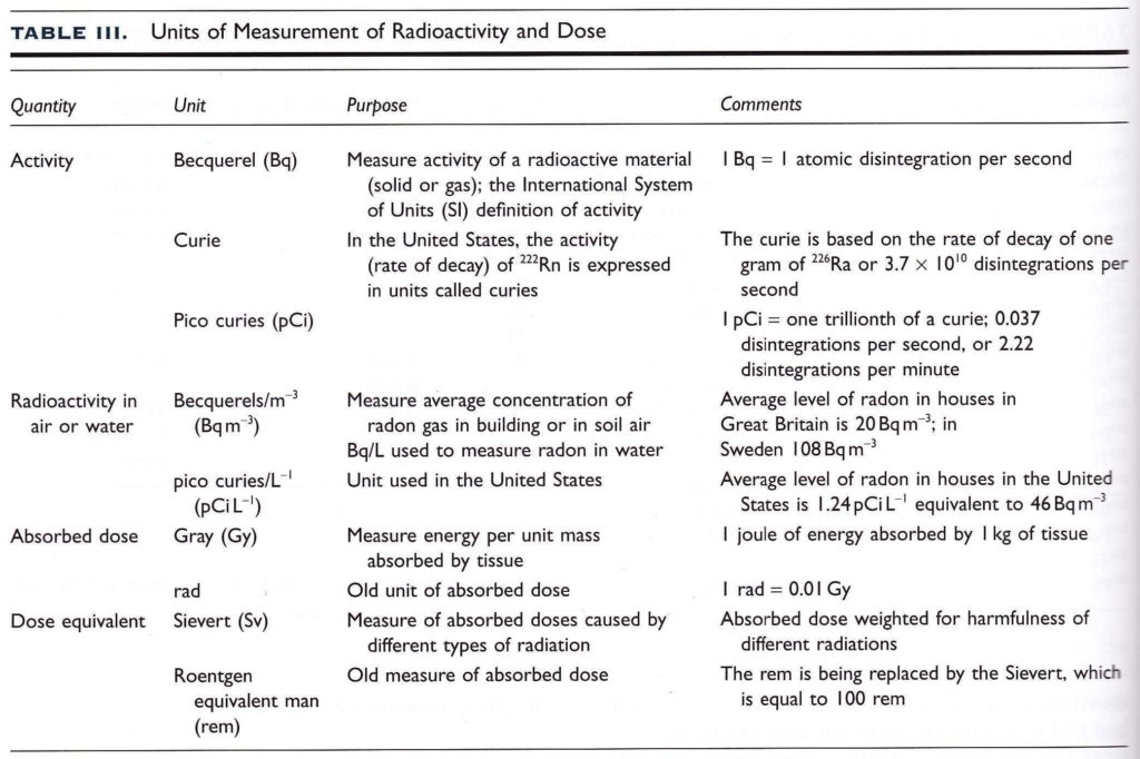 Units of Measurement for Radioactivity and Dose