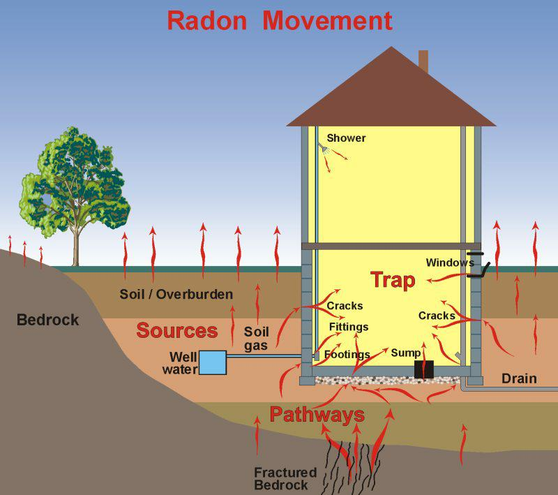 Radon geology home construction