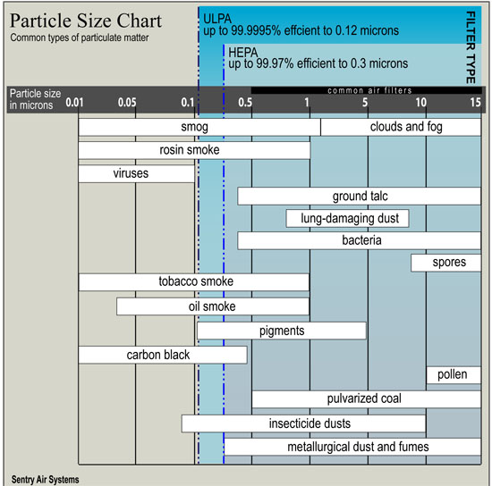 Particle Filtration Size Chart HEPA vs. ULPA