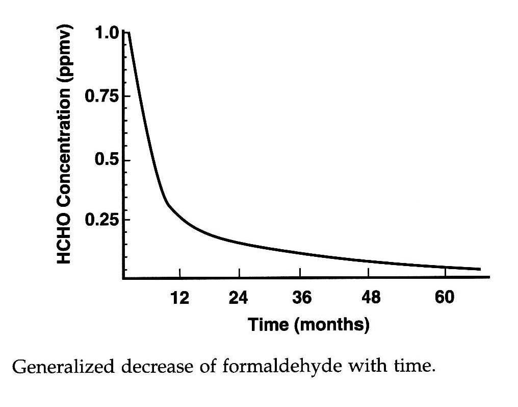 Formaldehyde Levels Indoor Air Quality