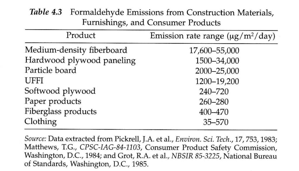 Formaldehyde Emissions from variou Construction Materials