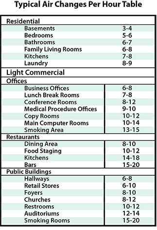 Indoor Air Exchange Rate Per Hour Table