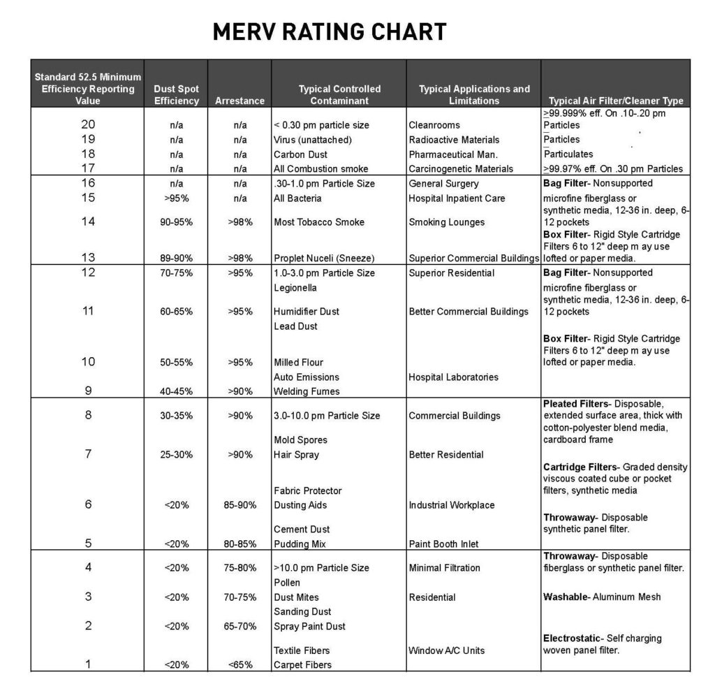 MERV Chart Air Quality